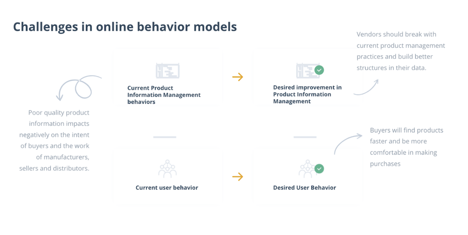 Challenges in online behavior models
