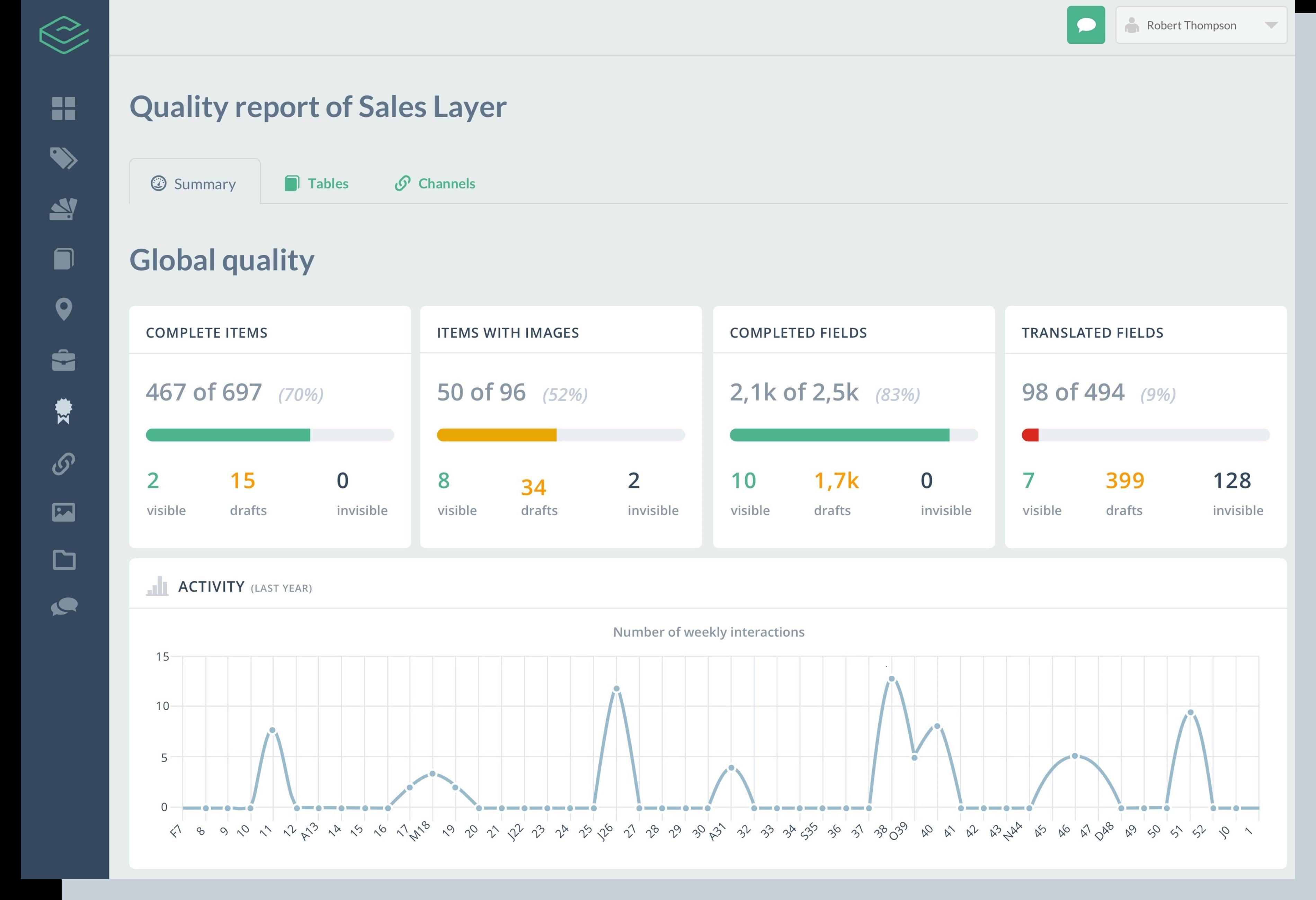 Sales_Layer_PIM_Analyze